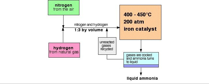 Cooling of the reaction mixture oxnotes revision