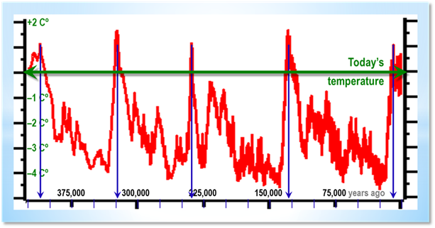Past climate change of 450,000 years temperature change OxNotes